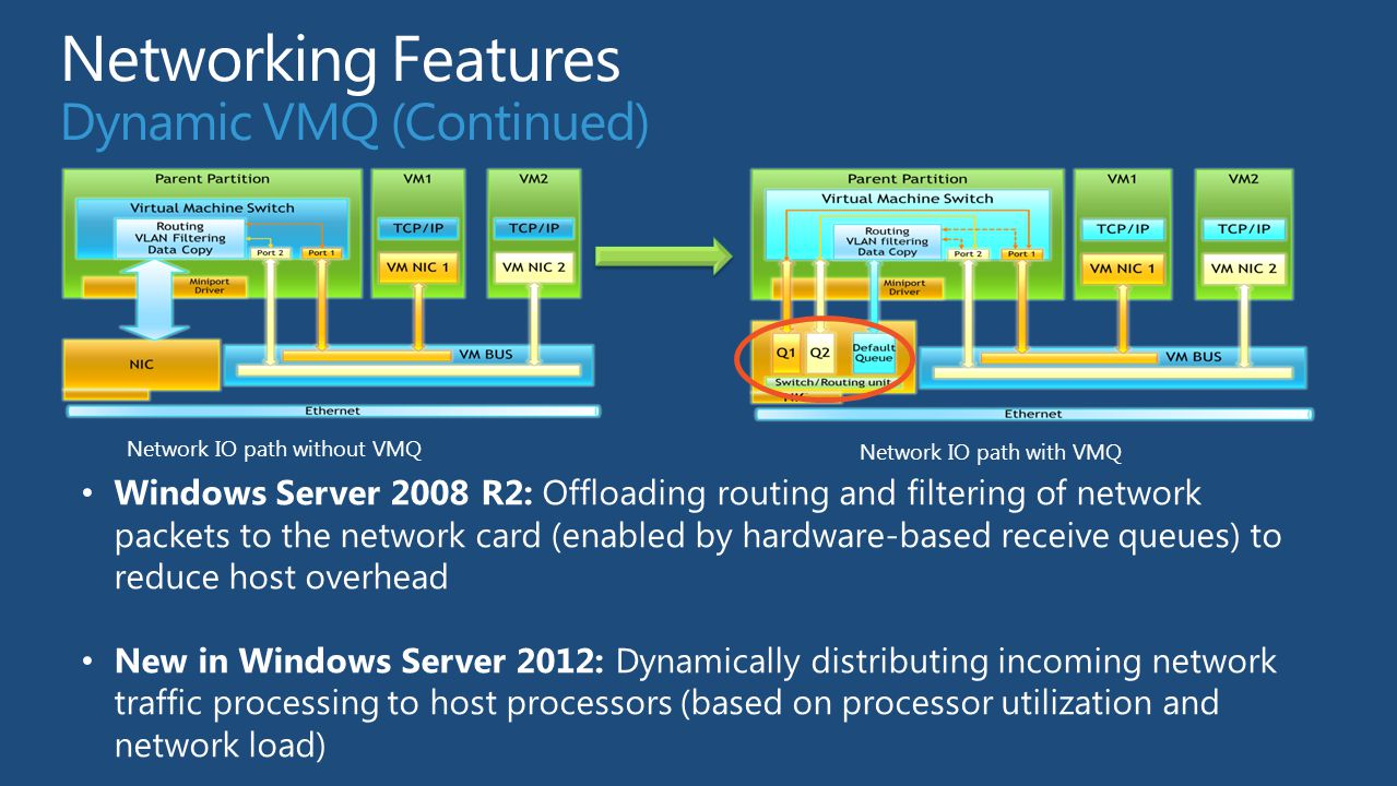 Network IO path without VMQ Network IO path with VMQ Windows Server 2008 R2: Offloading routing and filtering of network packets to the network card (enabled by hardware-based receive queues) to reduce host overhead New in Windows Server 2012: Dynamically distributing incoming network traffic processing to host processors (based on processor utilization and network load)