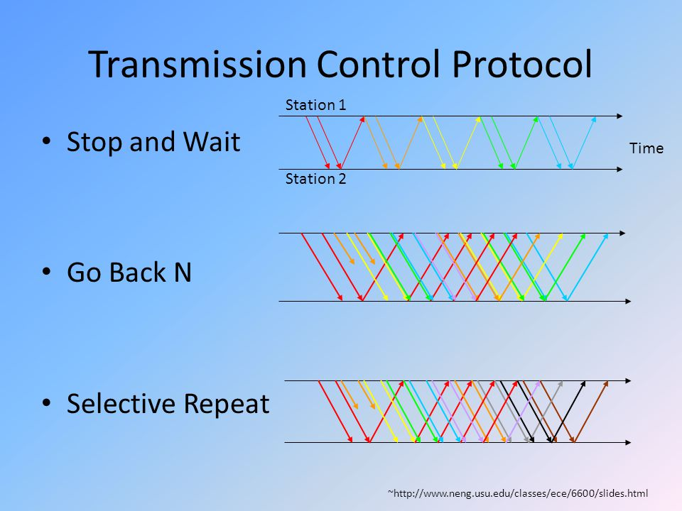 Transmission Control Protocol Stop and Wait Go Back N Selective Repeat Time Station 1 Station 2 ~http://www.neng.usu.edu/classes/ece/6600/slides.html