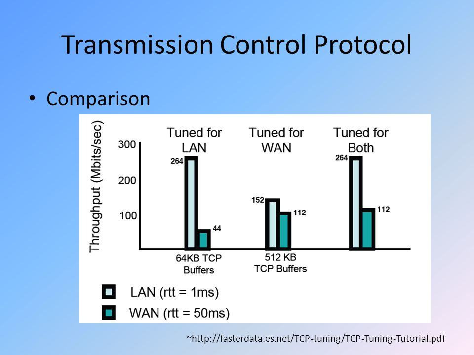 Transmission Control Protocol Comparison ~http://fasterdata.es.net/TCP-tuning/TCP-Tuning-Tutorial.pdf