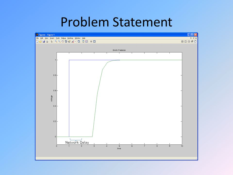 Problem Statement Network Delay