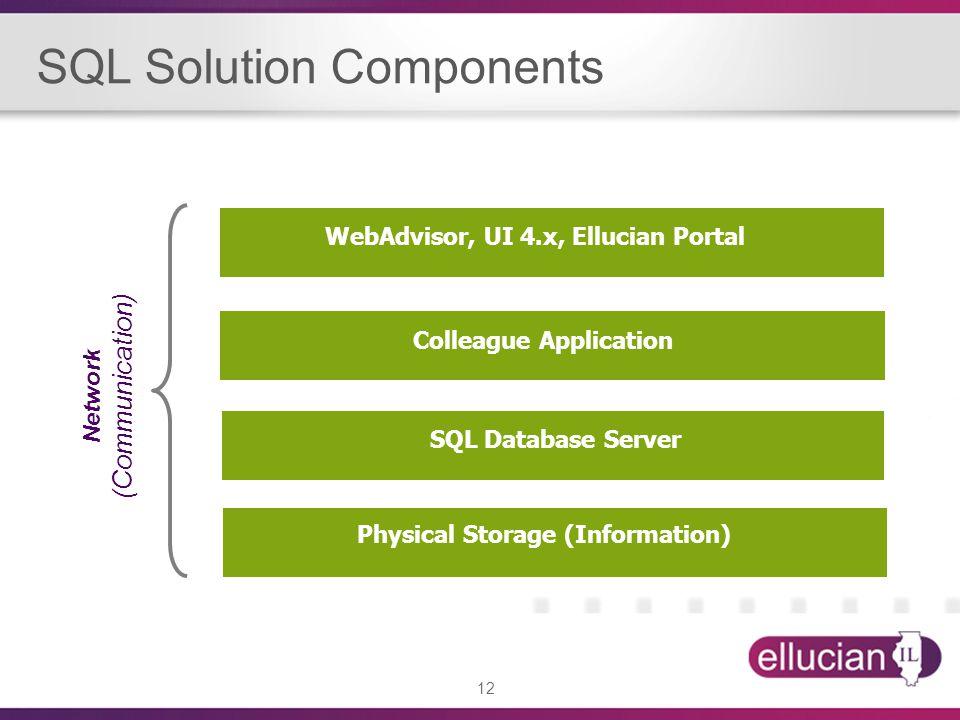 12 WebAdvisor, UI 4.x, Ellucian Portal Colleague Application SQL Database Server Network (Communication) Physical Storage (Information) SQL Solution C