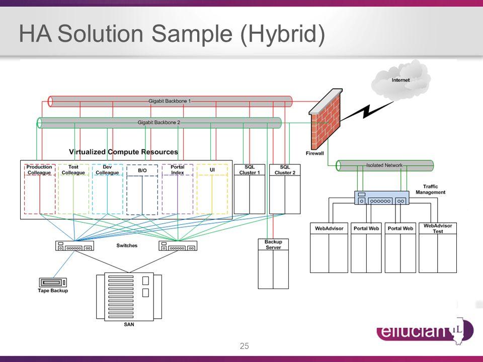 25 HA Solution Sample (Hybrid)