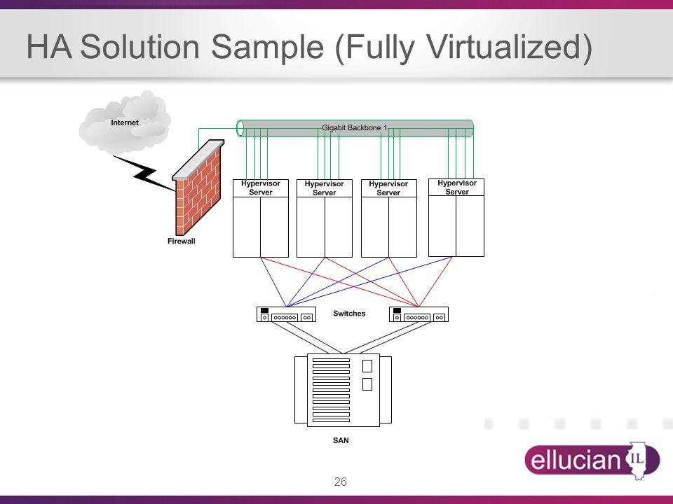 26 HA Solution Sample (Fully Virtualized)