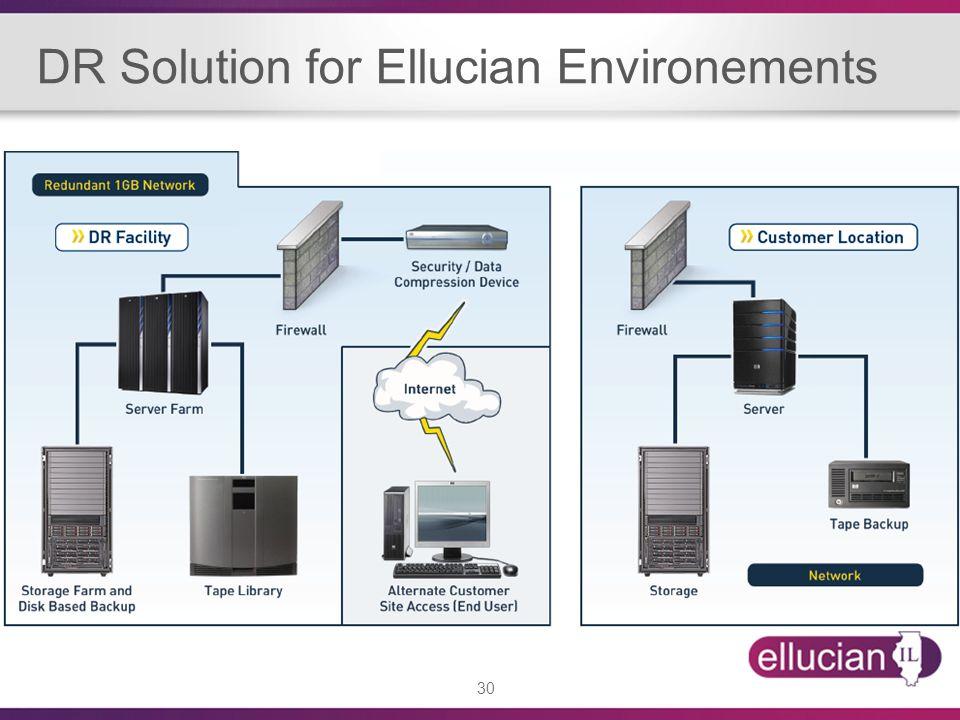 30 DR Solution for Ellucian Environements