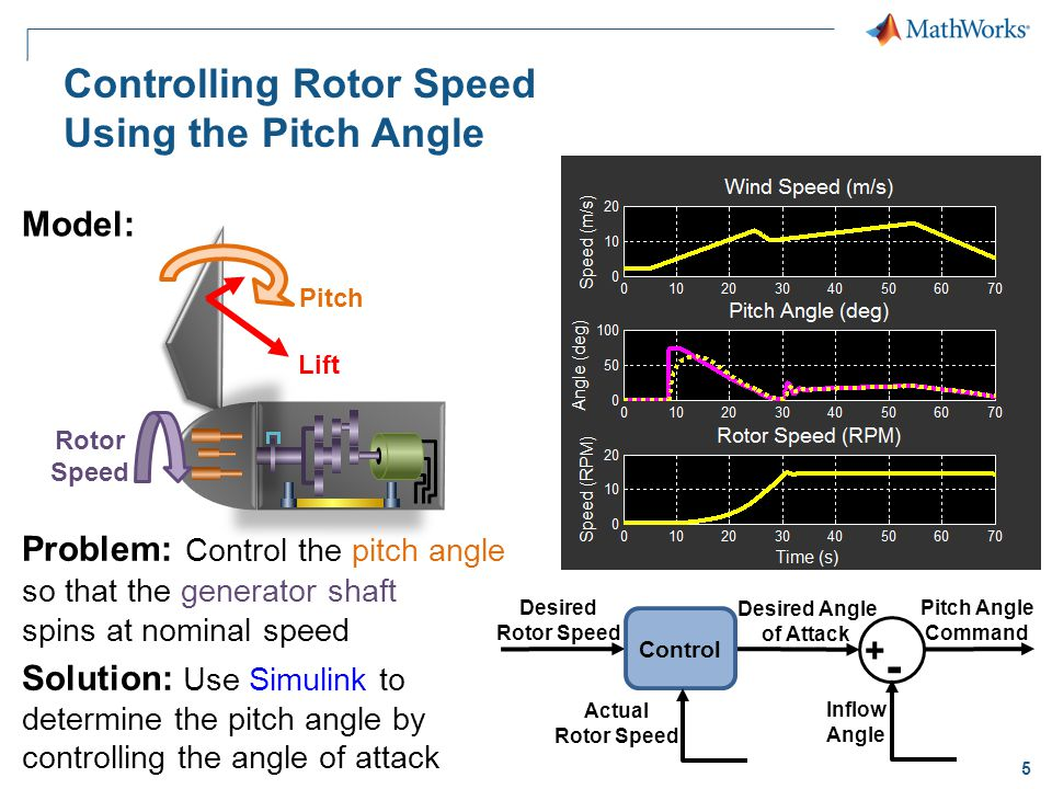 5 Controlling Rotor Speed Using the Pitch Angle Problem: Control the pitch angle so that the generator shaft spins at nominal speed Solution: Use Simulink to determine the pitch angle by controlling the angle of attack Model: Desired Rotor Speed Desired Angle of Attack Control Actual Rotor Speed Inflow Angle Pitch Angle Command + - Pitch Rotor Speed Lift