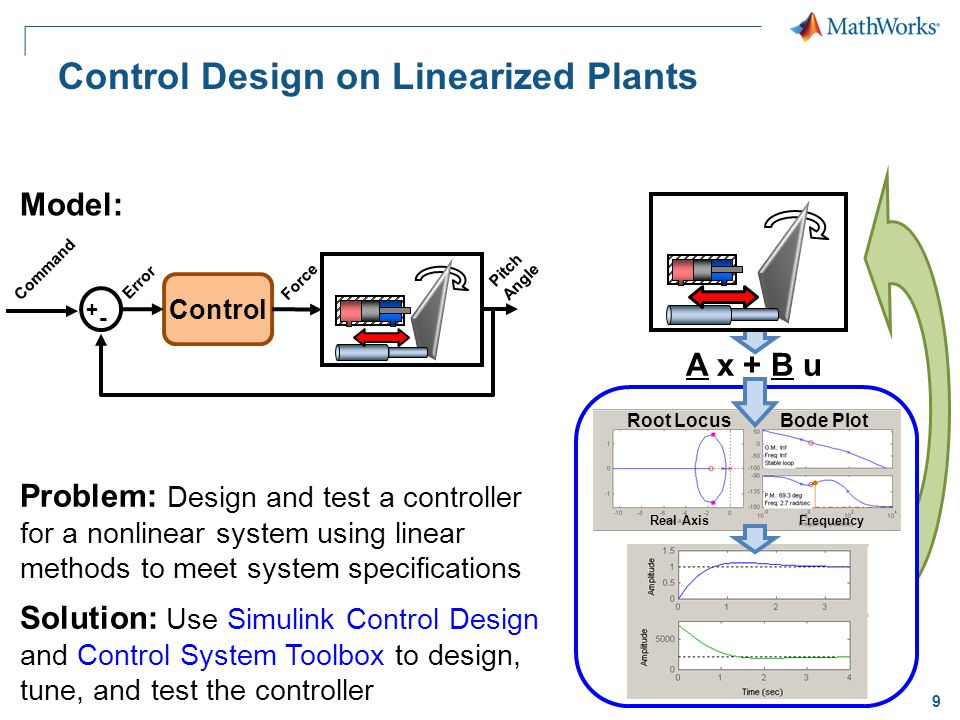 9 Control Design on Linearized Plants Problem: Design and test a controller for a nonlinear system using linear methods to meet system specifications Solution: Use Simulink Control Design and Control System Toolbox to design, tune, and test the controller Model: A x + B u Root LocusBode Plot Real AxisFrequency Command Error Force Pitch Angle Control + -