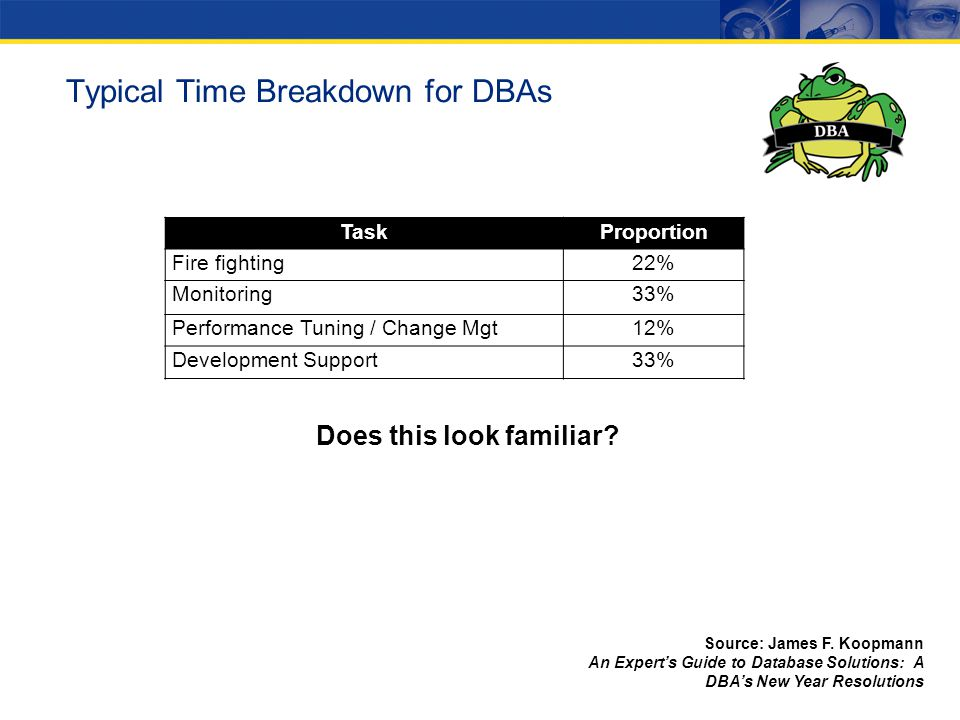 Typical Time Breakdown for DBAs TaskProportion Fire fighting22% Monitoring33% Performance Tuning / Change Mgt12% Development Support33% 20% 50% 30% Does this look familiar.