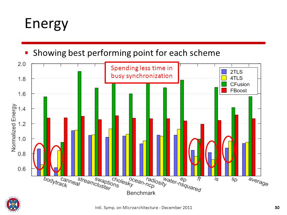 Intl. Symp. on Microarchitecture - December 201130 Energy Showing best performing point for each scheme Spending less time in busy synchronization