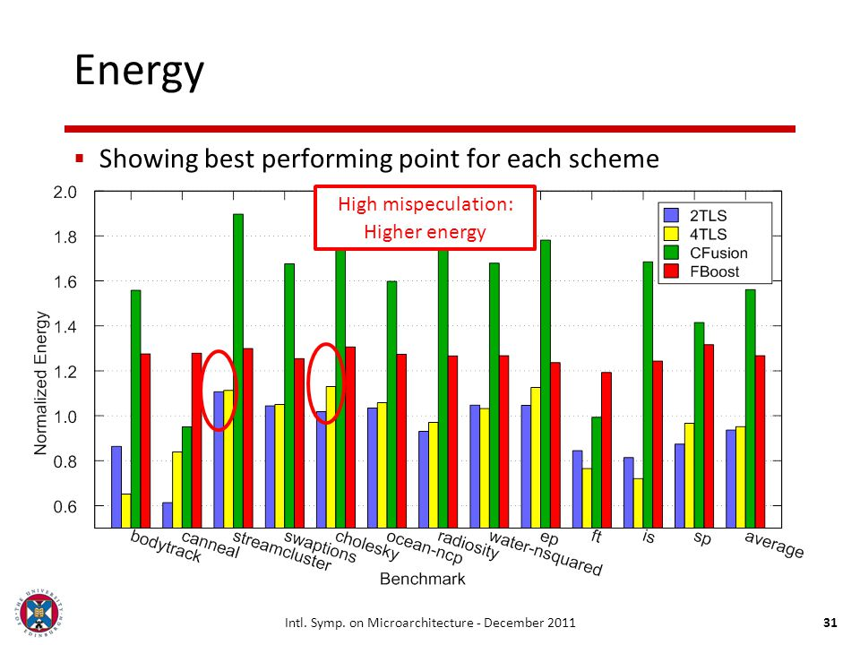 Intl. Symp. on Microarchitecture - December 201131 Energy Showing best performing point for each scheme High mispeculation: Higher energy
