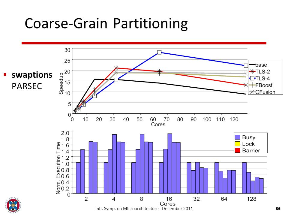 Intl. Symp. on Microarchitecture - December 201136 Coarse-Grain Partitioning swaptions PARSEC