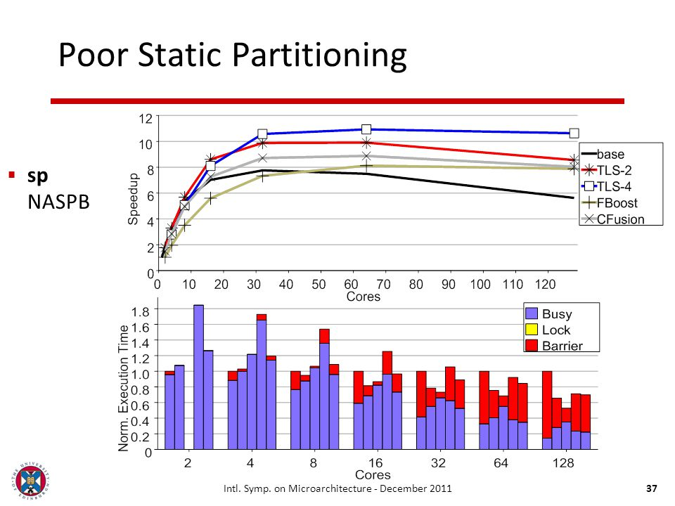 Intl. Symp. on Microarchitecture - December 201137 Poor Static Partitioning sp NASPB