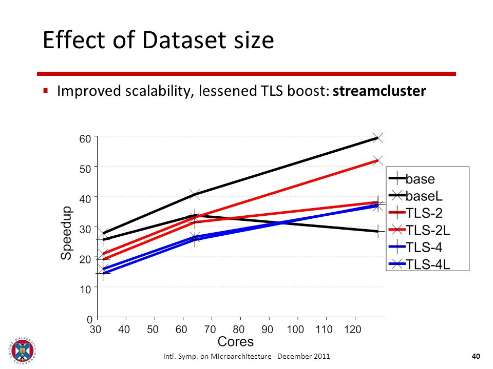 Intl. Symp. on Microarchitecture - December 201140 Effect of Dataset size Improved scalability, lessened TLS boost: streamcluster
