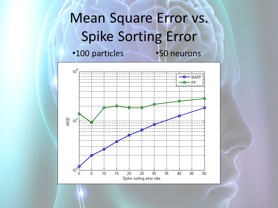 Mean Square Error vs. Spike Sorting Error 100 particles 50 neurons