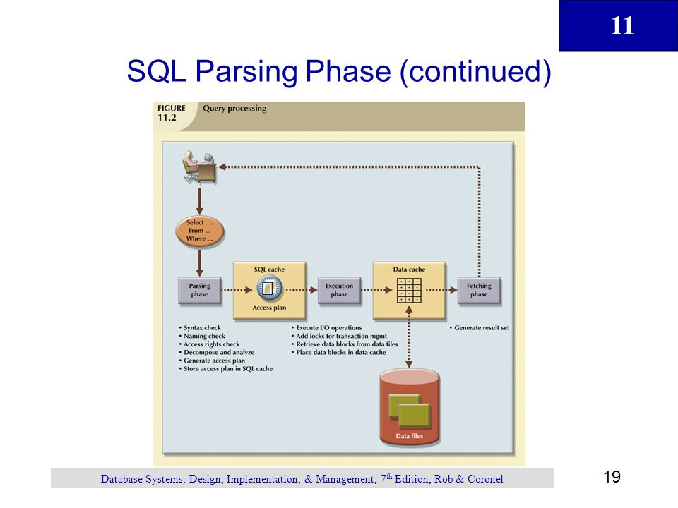 11 19 Database Systems: Design, Implementation, & Management, 7 th Edition, Rob & Coronel SQL Parsing Phase (continued)
