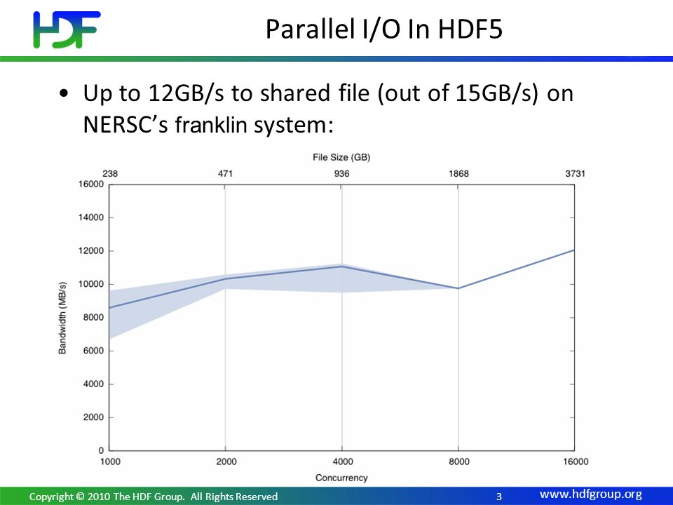 www.hdfgroup.org 3 Up to 12GB/s to shared file (out of 15GB/s) on NERSCs franklin system: Parallel I/O In HDF5 Copyright © 2010 The HDF Group.