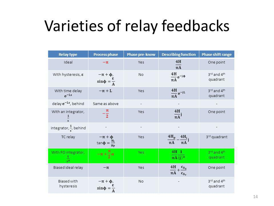 Varieties of relay feedbacks 14 Relay typeProcess phasePhase pre-knowDescribing functionPhase shift range IdealYesOne point No3 rd and 4 th quadrant Yes3 rd and 4 th quadrant Same as above--- YesOne point ---- TC relayYes3 rd quadrant Yes3 rd and 4 th quadrant Biased ideal relayYesOne point Biased with hysteresis No-3 rd and 4 th quadrant