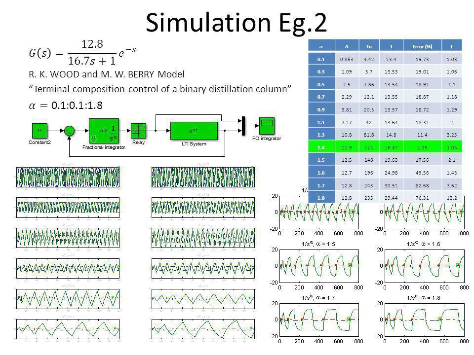 Simulation Eg.2 AToTError (%)L 0.10.8534.4213.419.731.03 0.31.095.713.5319.011.06 0.51.57.8613.5418.911.1 0.72.2912.113.5518.871.18 0.93.8120.513.5718