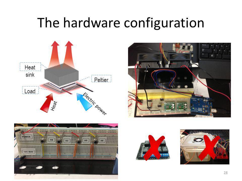 The hardware configuration 28 Load Heat sink Peltier Electric power Heat