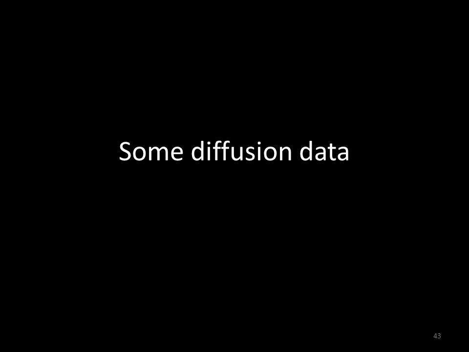 Some diffusion data 43