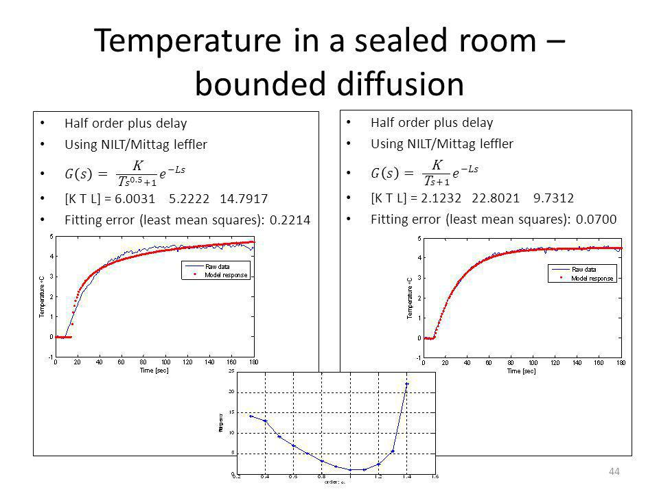 Temperature in a sealed room – bounded diffusion 44