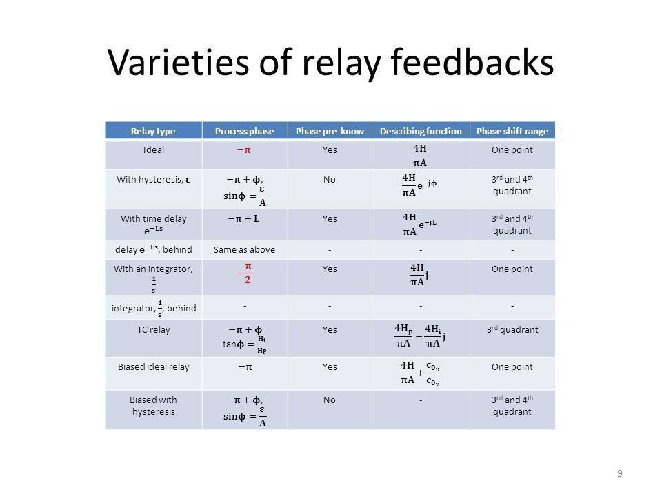 Varieties of relay feedbacks 9 Relay typeProcess phasePhase pre-knowDescribing functionPhase shift range IdealYesOne point No3 rd and 4 th quadrant Yes3 rd and 4 th quadrant Same as above--- YesOne point ---- TC relayYes3 rd quadrant Biased ideal relayYesOne point Biased with hysteresis No-3 rd and 4 th quadrant