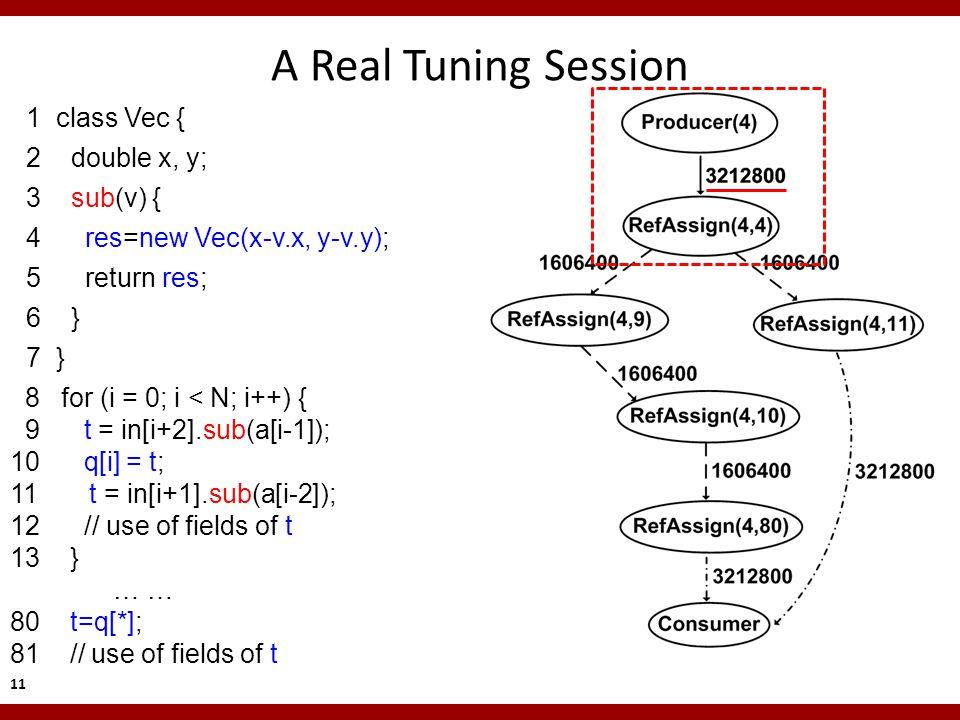 8 for (i = 0; i < N; i++) { 9 t = in[i+2].sub(a[i-1]); 10 q[i] = t; 11 t = in[i+1].sub(a[i-2]); 12 // use of fields of t 13 } … … 80 t=q[*]; 81 // use of fields of t A Real Tuning Session 1 class Vec { 2 double x, y; 3 sub(v) { 4 res=new Vec(x-v.x, y-v.y); 5 return res; 6 } 7 } 11