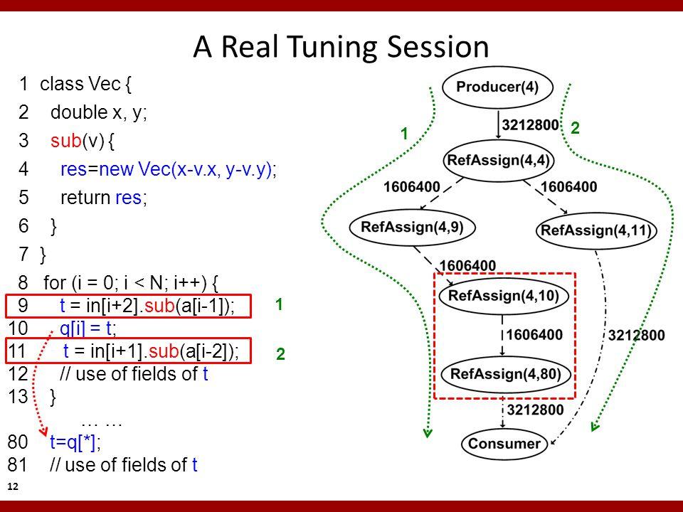 8 for (i = 0; i < N; i++) { 9 t = in[i+2].sub(a[i-1]); 10 q[i] = t; 11 t = in[i+1].sub(a[i-2]); 12 // use of fields of t 13 } … … 80 t=q[*]; 81 // use of fields of t A Real Tuning Session 1 class Vec { 2 double x, y; 3 sub(v) { 4 res=new Vec(x-v.x, y-v.y); 5 return res; 6 } 7 } 12 1 2 1 2