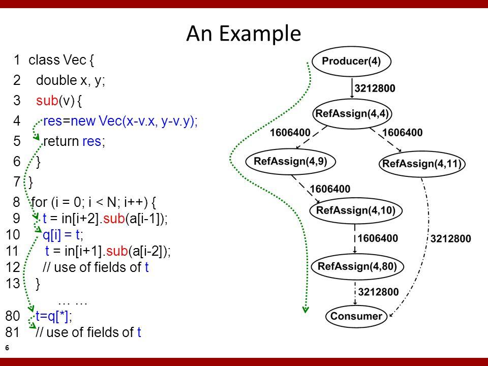 8 for (i = 0; i < N; i++) { 9 t = in[i+2].sub(a[i-1]); 10 q[i] = t; 11 t = in[i+1].sub(a[i-2]); 12 // use of fields of t 13 } … … 80 t=q[*]; 81 // use of fields of t An Example 1 class Vec { 2 double x, y; 3 sub(v) { 4 res=new Vec(x-v.x, y-v.y); 5 return res; 6 } 7 } 6