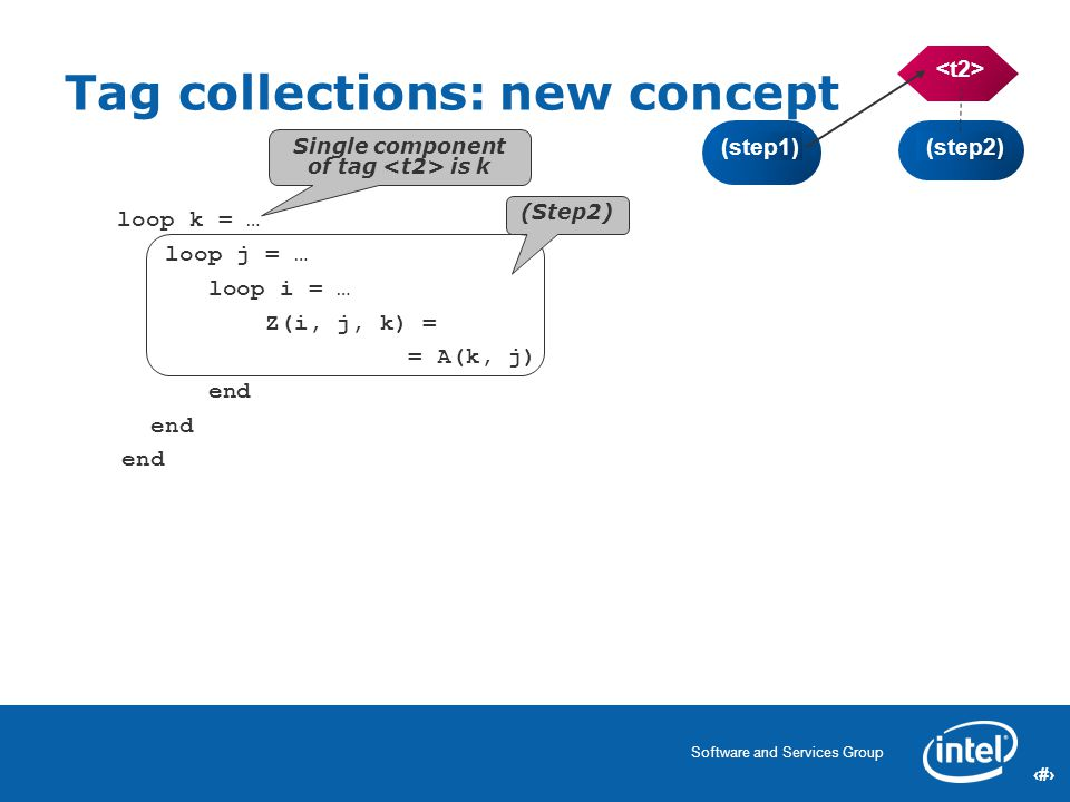 19 Software and Services Group 19 Tag collections: new concept (step1) (step2) (Step2) Single component of tag is k loop k = … loop j = … loop i = … Z(i, j, k) = = A(k, j) end