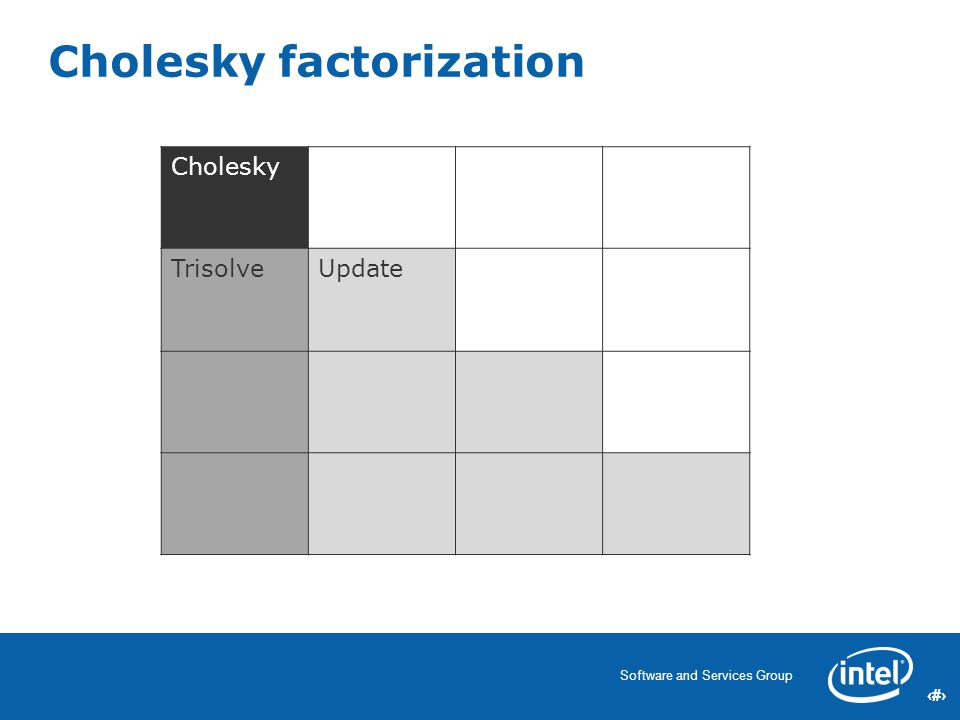 24 Software and Services Group 24 Cholesky TrisolveUpdate Cholesky factorization