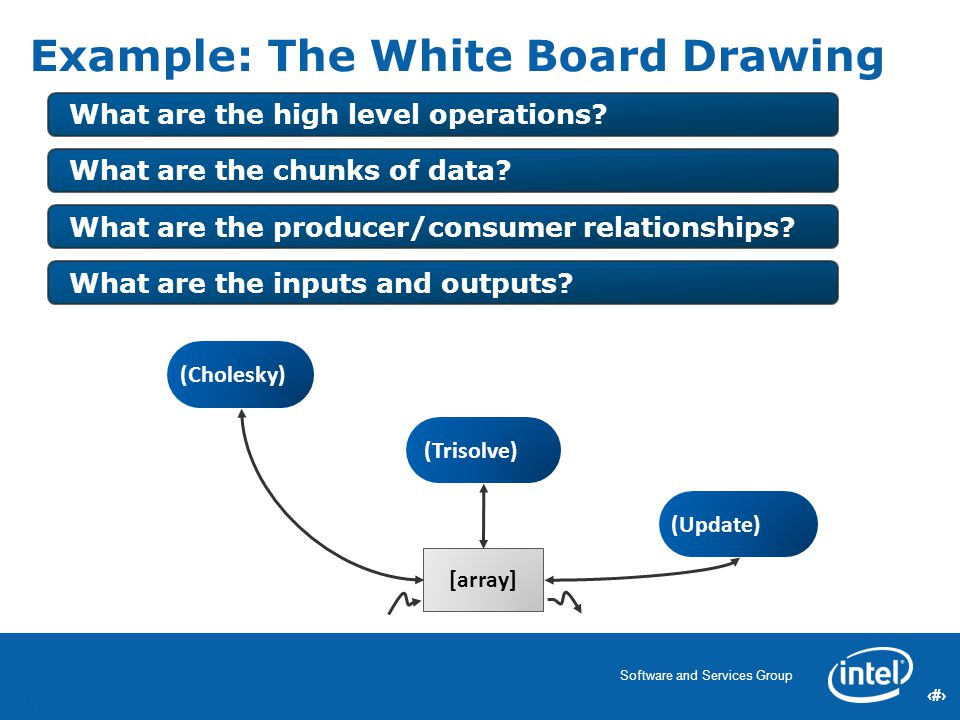 26 Software and Services Group 26 Example: The White Board Drawing What are the high level operations.