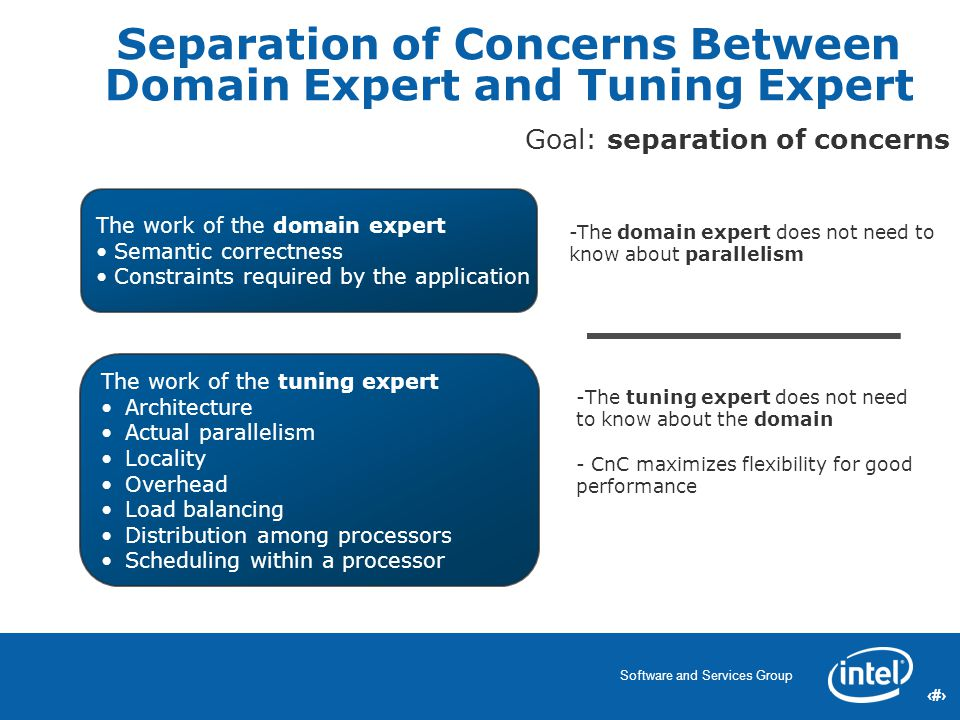 9 Software and Services Group 9 9 -The domain expert does not need to know about parallelism Separation of Concerns Between Domain Expert and Tuning Expert -The tuning expert does not need to know about the domain - CnC maximizes flexibility for good performance Goal: separation of concerns The work of the domain expert Semantic correctness Constraints required by the application The work of the tuning expert Architecture Actual parallelism Locality Overhead Load balancing Distribution among processors Scheduling within a processor
