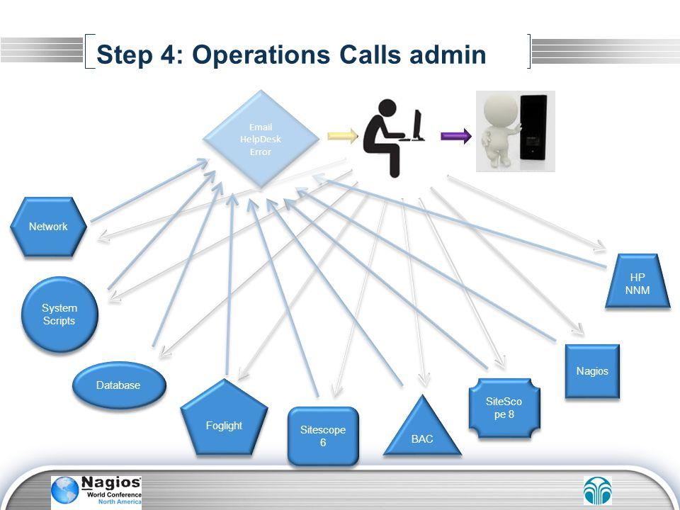 Email HelpDesk Error Email HelpDesk Error Step 4: Operations Calls admin Network Foglight System Scripts System Scripts BAC HP NNM SiteSco pe 8 Sitesc