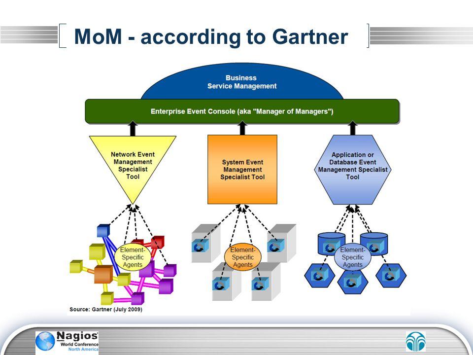 MoM - according to Gartner
