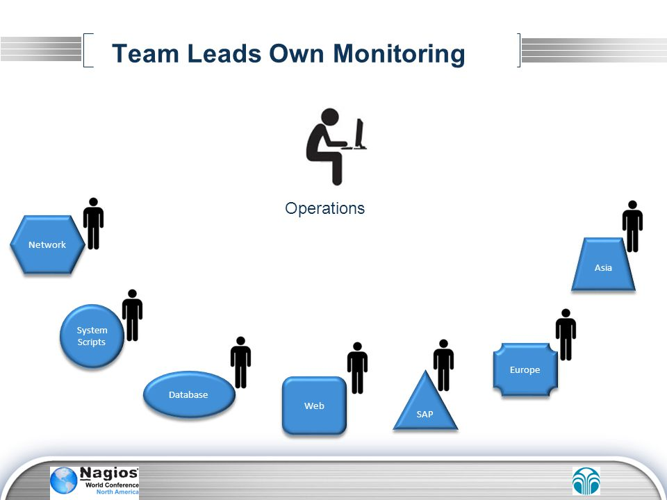 Team Leads Own Monitoring Network System Scripts System Scripts SAP Asia Europe Web Database Operations