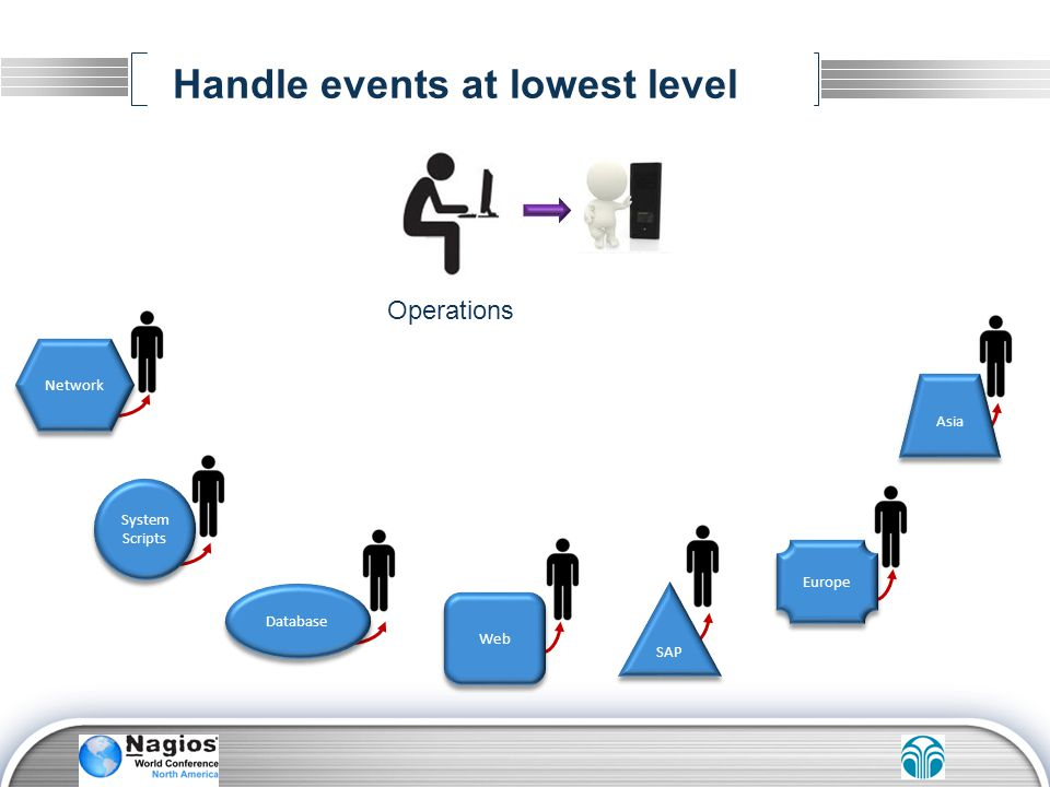 Handle events at lowest level Network System Scripts System Scripts SAP Asia Europe Web Database Operations