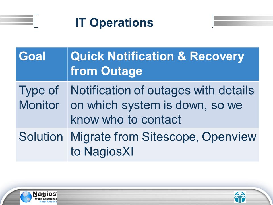 GoalQuick Notification & Recovery from Outage Type of Monitor Notification of outages with details on which system is down, so we know who to contact