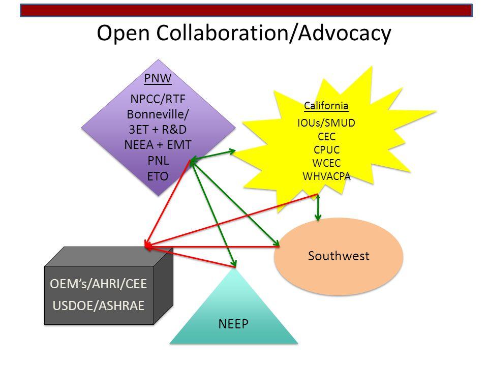 Open Collaboration/Advocacy PNW NPCC/RTF Bonneville/ 3ET + R&D NEEA + EMT PNL ETO Southwest NEEP California IOUs/SMUD CEC CPUC WCEC WHVACPA OEMs/AHRI/CEE USDOE/ASHRAE