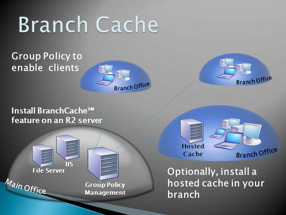 IIS File Server Group Policy Management Install BranchCache feature on an R2 server Group Policy to enable clients Hosted Cache Optionally, install a hosted cache in your branch