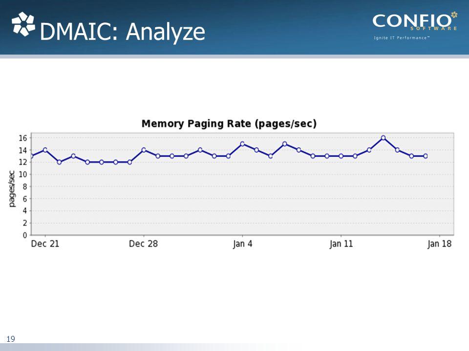 DMAIC: Analyze 19