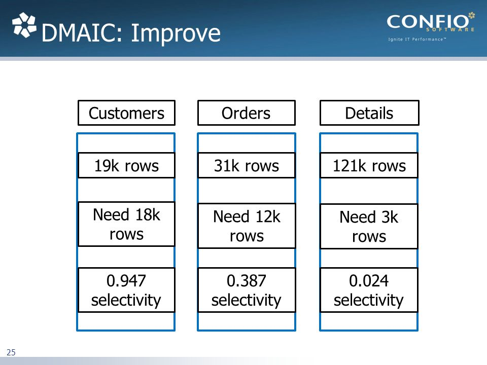 DMAIC: Improve 25 OrdersDetailsCustomers 19k rows31k rows121k rows Need 3k rows Need 12k rows Need 18k rows 0.024 selectivity 0.387 selectivity 0.947 selectivity