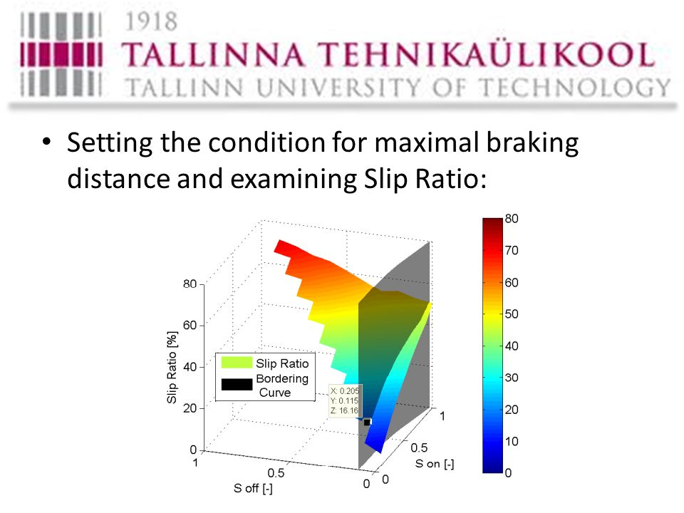 Setting the condition for maximal braking distance and examining Slip Ratio: