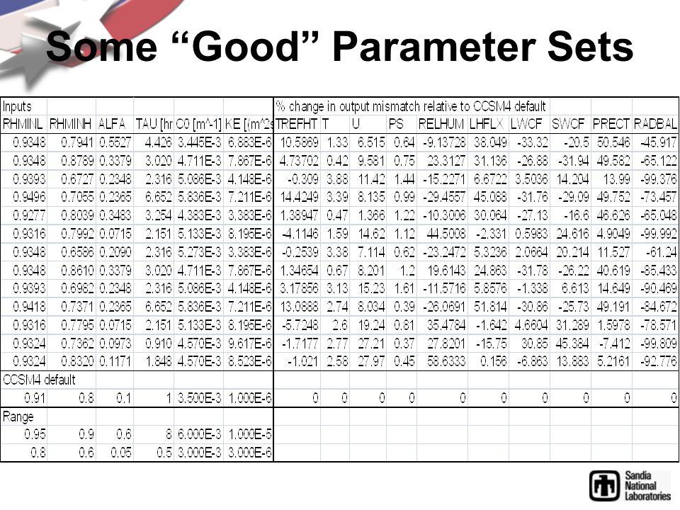 Some Good Parameter Sets
