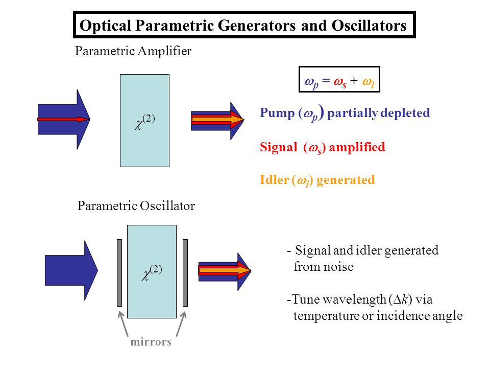 Optical Parametric Generators and Oscillators Pump ( p ) partially depleted Signal ( s ) amplified Idler ( i ) generated p = s + i Parametric Amplifier (2) Parametric Oscillator (2) mirrors - Signal and idler generated from noise -Tune wavelength ( k) via temperature or incidence angle