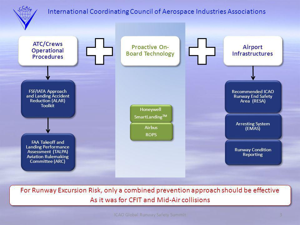 International Coordinating Council of Aerospace Industries Associations ICAO Global Runway Safety Summit3 Airport Infrastructures ATC/Crews Operational Procedures Proactive On- Board Technology FSF/IATA Approach and Landing Accident Reduction (ALAR) Toolkit FAA Takeoff and Landing Performance Assessment (TALPA) Aviation Rulemaking Committee (ARC) For Runway Excursion Risk, only a combined prevention approach should be effective As it was for CFIT and Mid-Air collisions For Runway Excursion Risk, only a combined prevention approach should be effective As it was for CFIT and Mid-Air collisions Honeywell SmartLanding TM Honeywell SmartLanding TM Airbus ROPS Airbus ROPS Recommended ICAO Runway End Safety Area (RESA) Arresting System (EMAS) Runway Condition Reporting