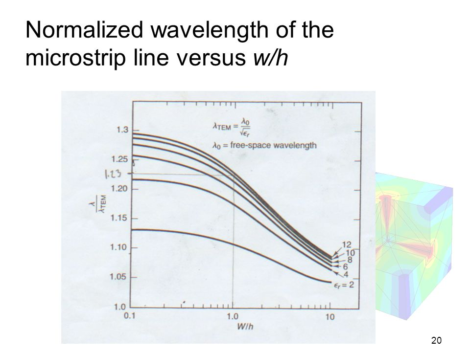 20 Normalized wavelength of the microstrip line versus w/h