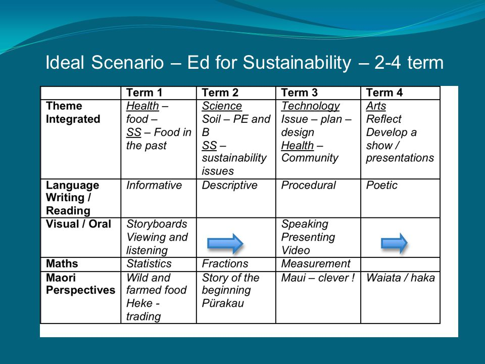 Ideal Scenario – Ed for Sustainability – 2-4 term