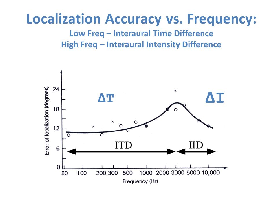 Localization Accuracy vs. Frequency: Low Freq – Interaural Time Difference High Freq – Interaural Intensity Difference ΔIΔI ΔTΔT