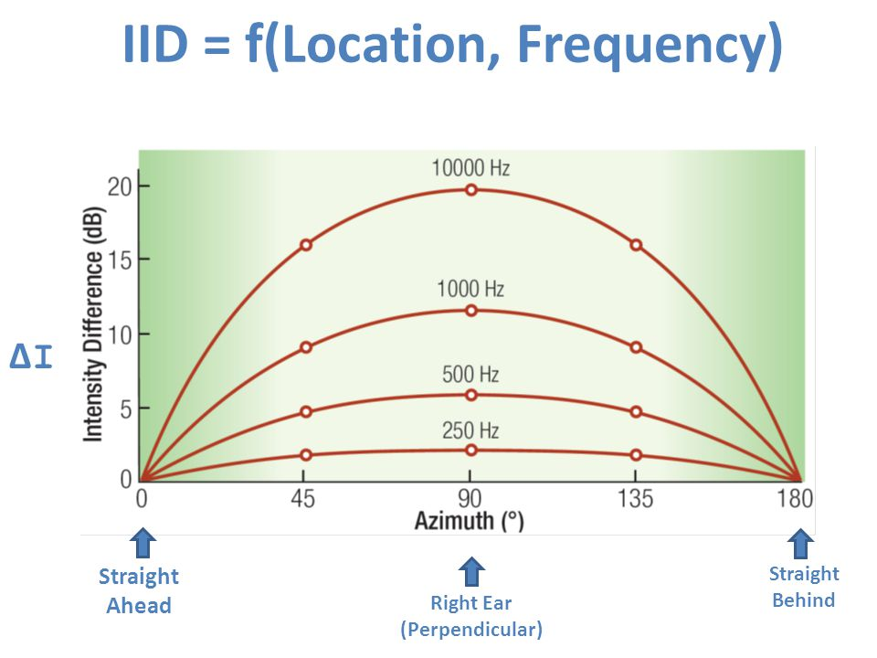 IID = f(Location, Frequency) Straight Ahead Right Ear (Perpendicular) Straight Behind ΔIΔI