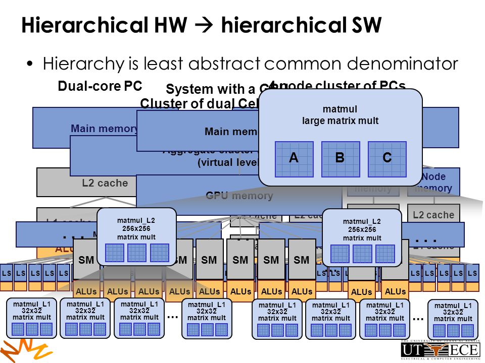 N N N Hierarchical HW hierarchical SW Hierarchy is least abstract common denominator L2 cache ALUs Main memory L1 cache Dual-core PC L2 cache ALUs Node memory Aggregate cluster memory (virtual level) L1 cache L2 cache ALUs Node memory L1 cache L2 cache ALUs Node memory L1 cache L2 cache ALUs Node memory L1 cache 4 node cluster of PCs Cluster of dual Cell blades LS Main memory Aggregate cluster memory (virtual level) LS Main memory GPU memory ALUs SM ALUs SM ALUs SM ALUs SM ALUs SM ALUs SM ALUs SM ALUs SM System with a GPU Main memory ALUs SM … ALUs SM matmul large matrix mult ABC matmul_L1 32x32 matrix mult...